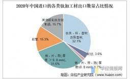 中国钛加工行业发展现状分析,高端钛材仍需大量进口
